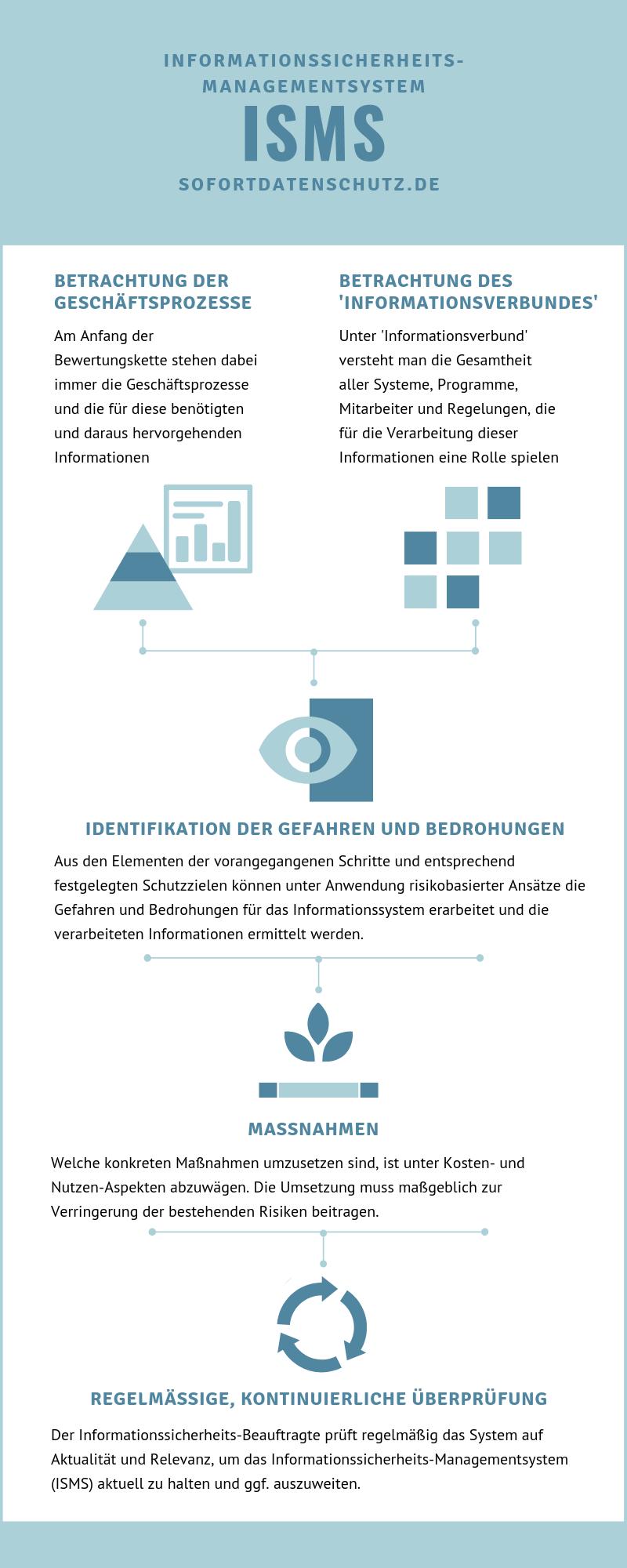 5-Schritte-Prozess der Implementierung von Informationssicherheitsmanagement in Ihrem Unternehmen
