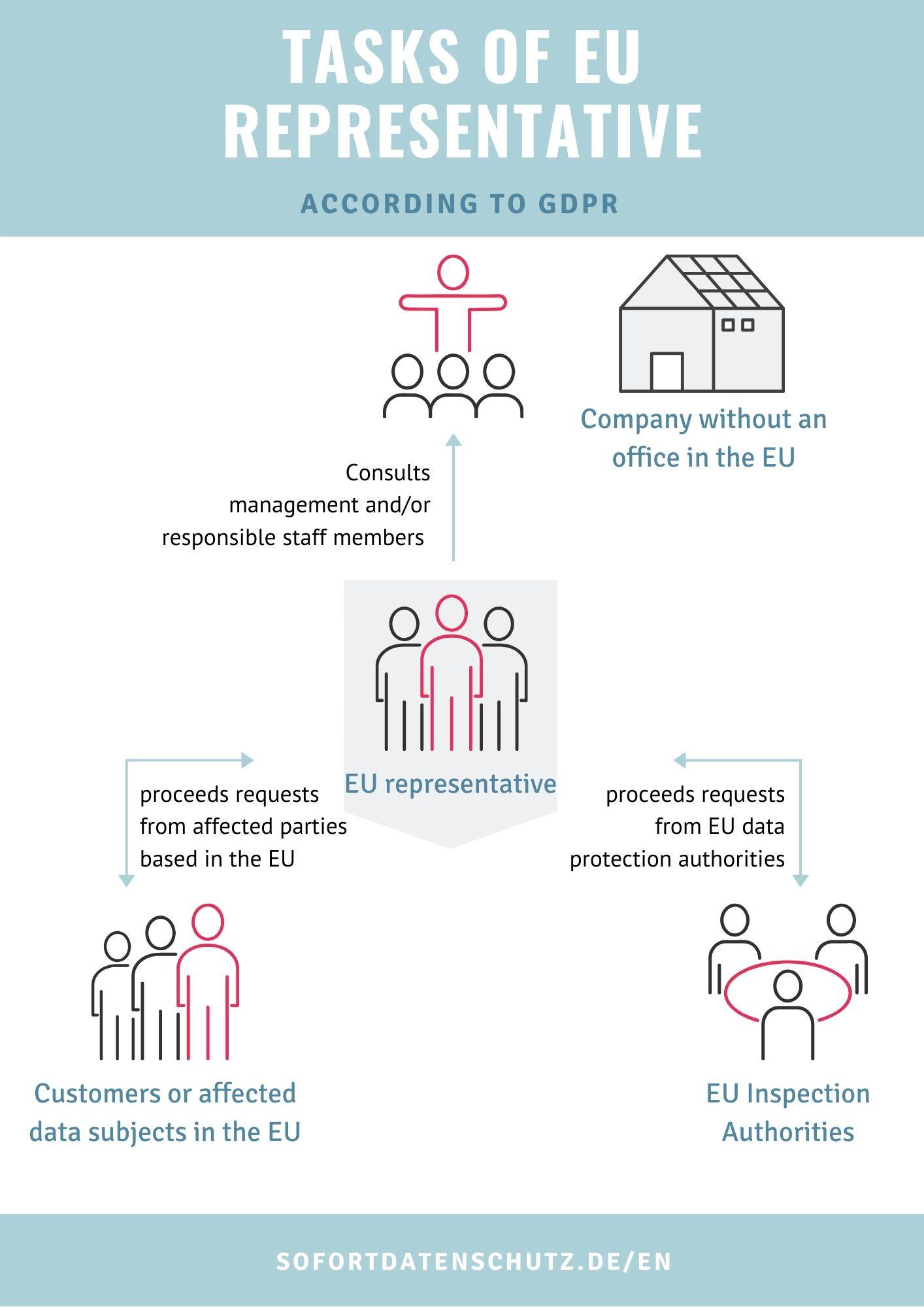 Data Protection EU Representative Tasks